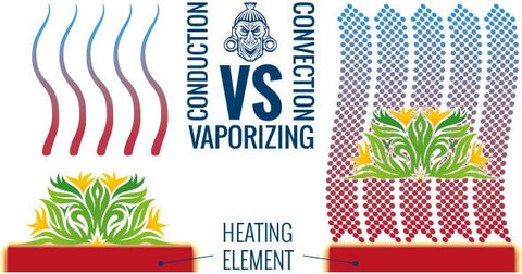Convection vs Conduction Vaping