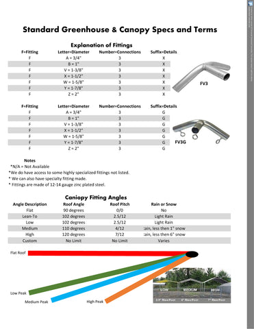 Canopy Fittings Basic Information