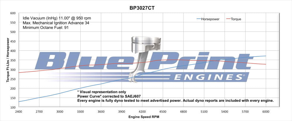 BluePrint Engines 302CI Crate Engine | Small Block Ford Style | Longblock |  Aluminum Heads | Roller Cam
