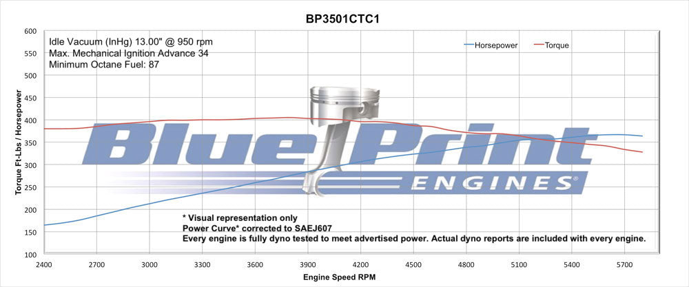 BluePrint Engines 350CI Crate Engine | Small Block GM Style | Dressed  Longblock with Carburetor | Iron Heads | Roller Cam
