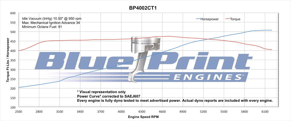 BluePrint Engines 400CI Stroker Crate Engine | Small Block GM Style |  Longblock | Aluminum Heads | Roller Cam