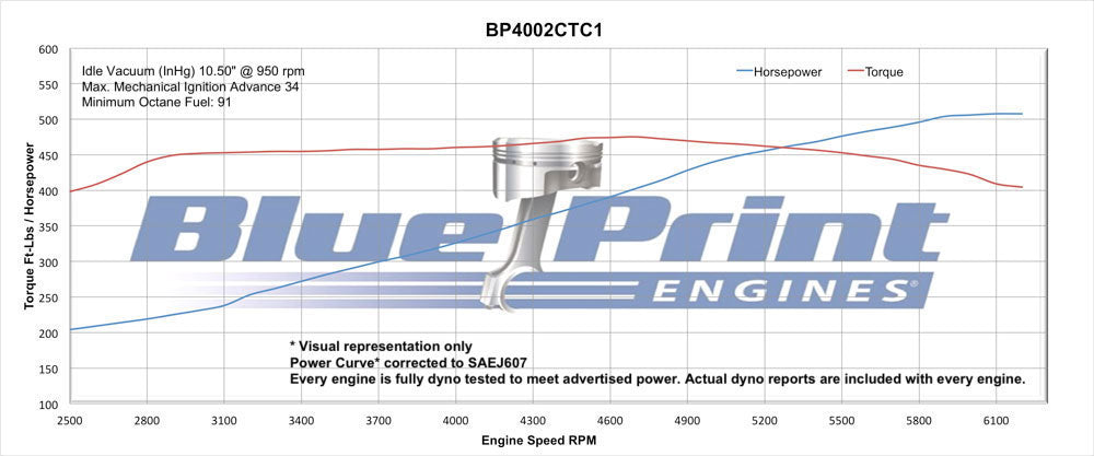 Blueprint Engines 400ci Stroker Crate Engine Small Block Gm Style