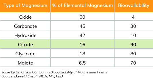Elemental Magnesium Bioavaliability Comparison Table