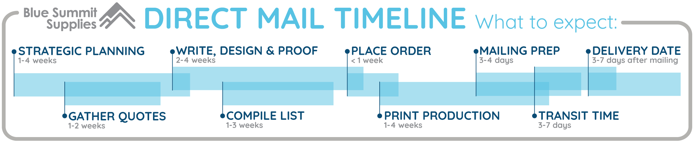 Direct mail timeline: Best time to send direct mail