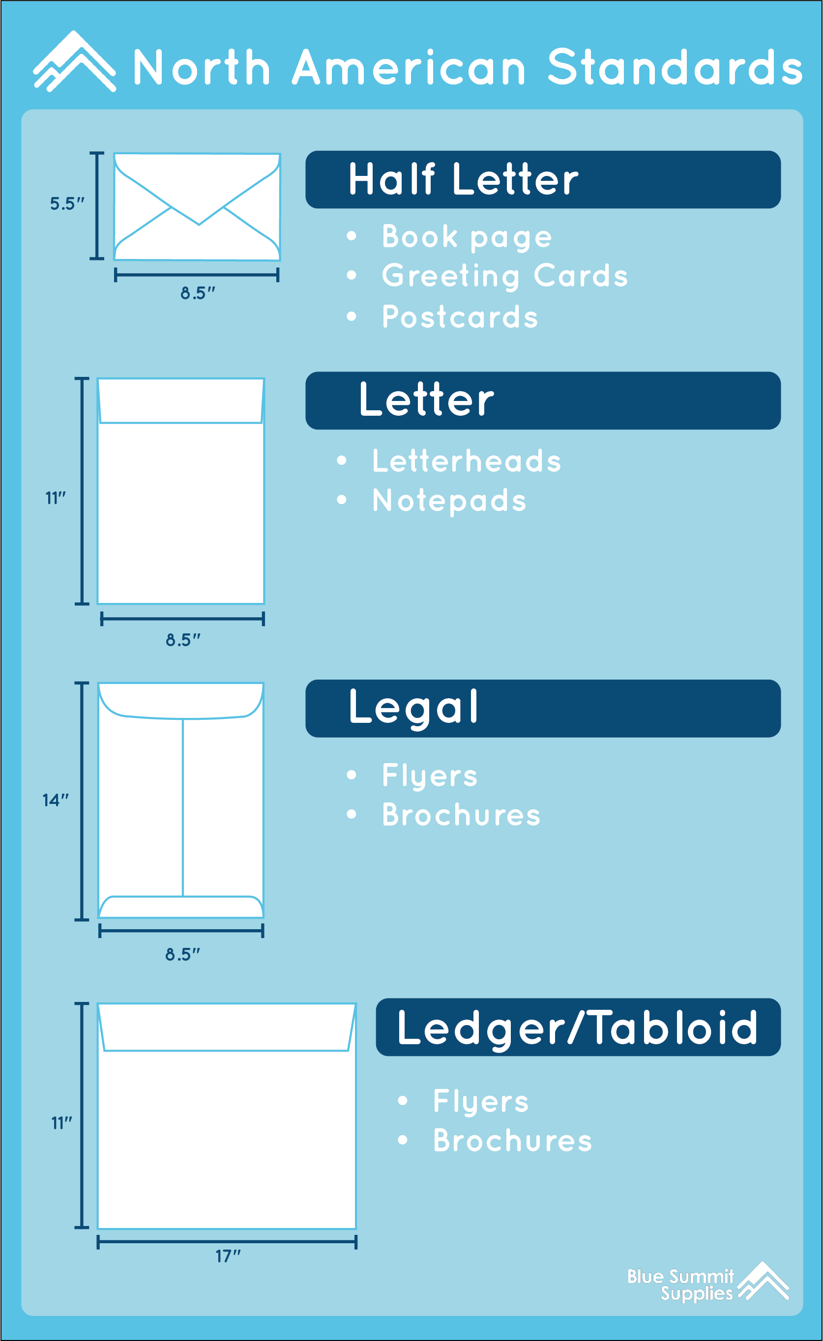 North American Envelope Standards Infographic