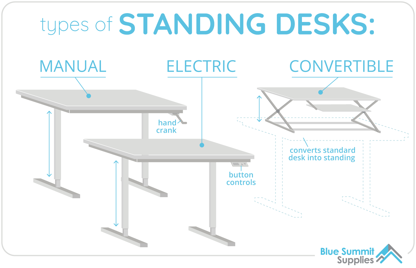 Types of standing desks: Manual, electronic, and convertible