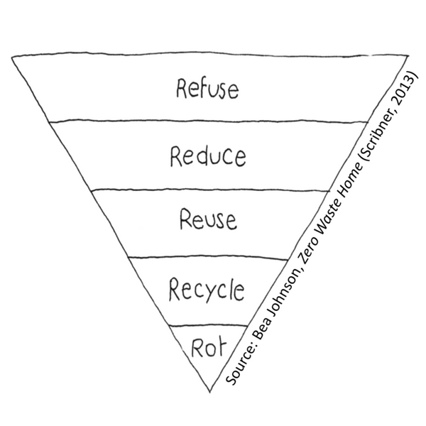 Bea_Johnson_Zero_Waste_Home_Diagram