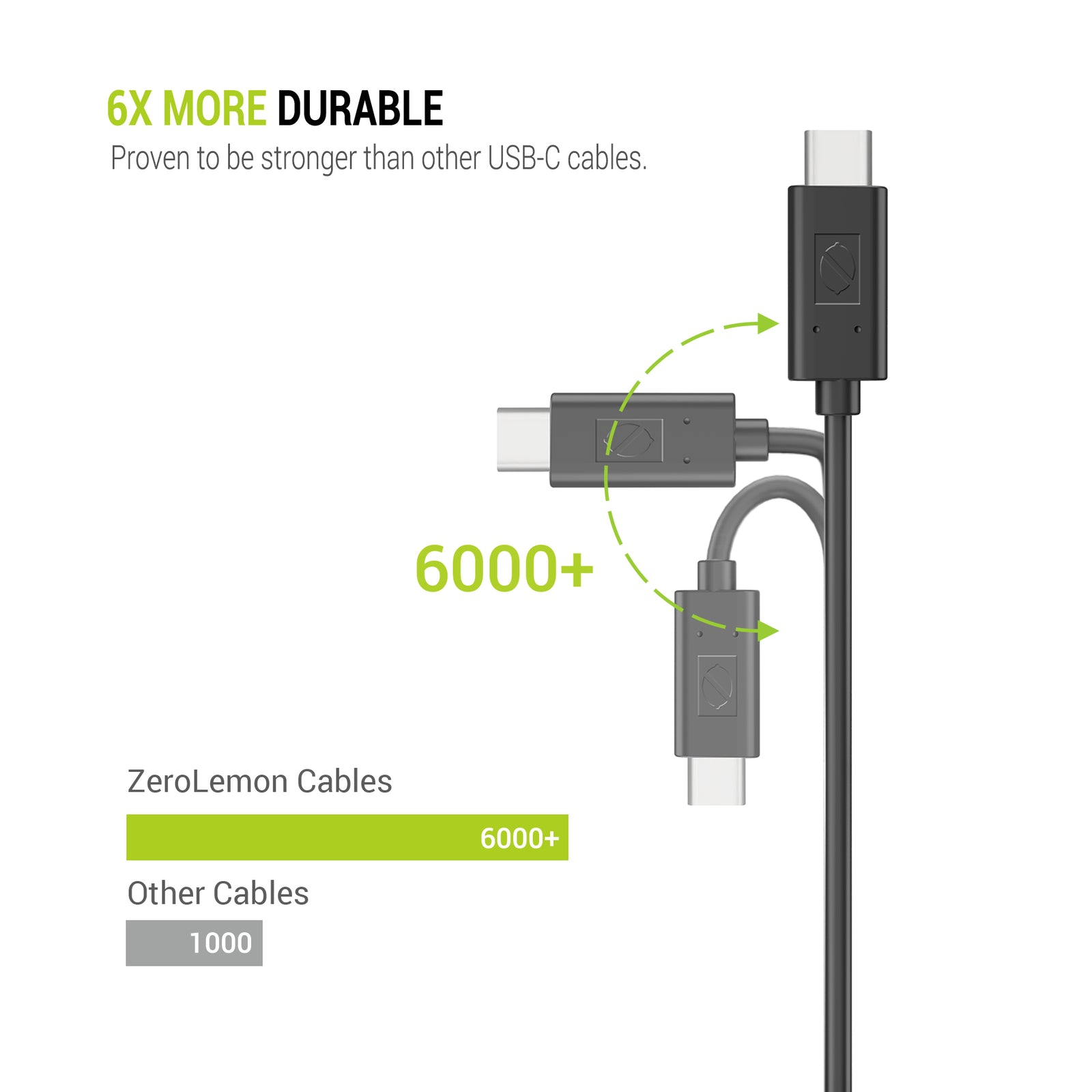 USB C to USB C 2.0 Cable 3.3ft/1m - Black (1 Pack) [Shipping to US Only]