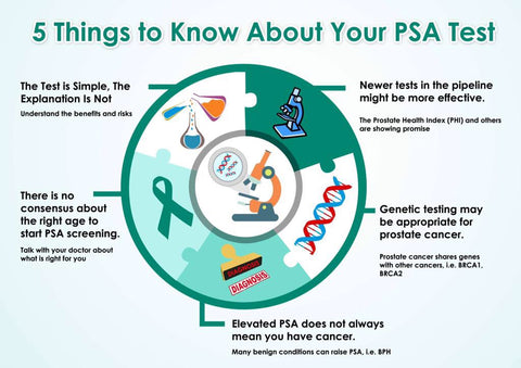 5-things-to-know-about-your-PSA-test