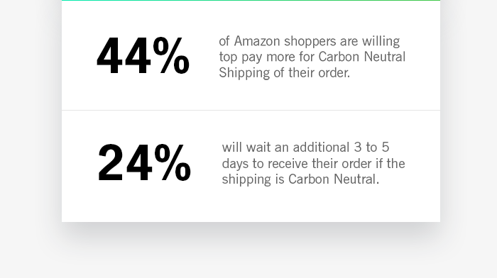 44% of Amazon shoppers are willing top pay more for Carbon Neutral Shipping of their order. 24% will wait an additional 3 to 5 days to receive their order if the shipping is Carbon Neutral.