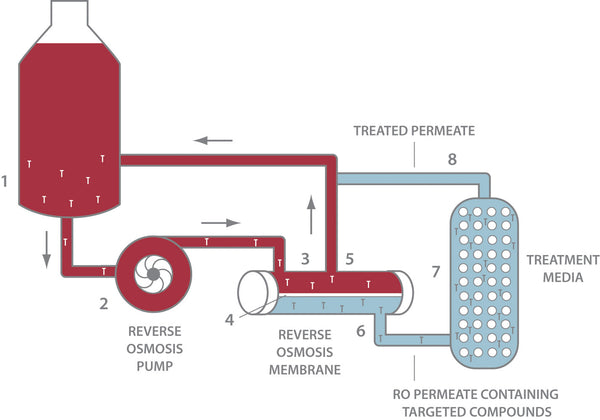 Volatile Acid Removal Diagram, Illustrating the Reverse Osmosis Process