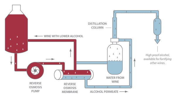 Reverse Osmosis for Targeted Alcohol Removal