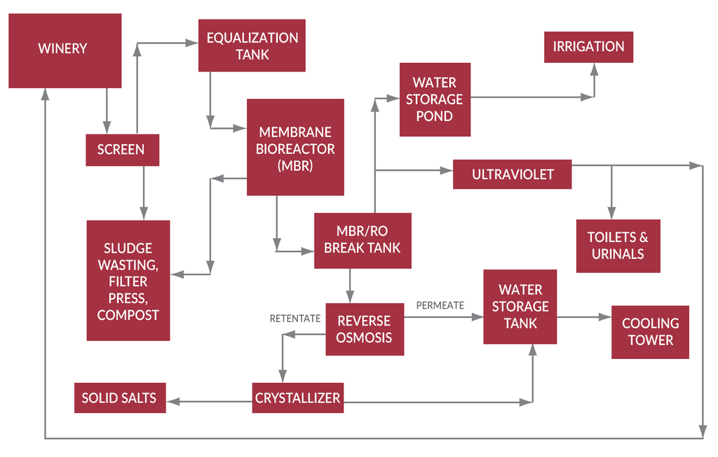 Using available technology (MBR, RO, others) a winery water system can reuse all water for irrigation, winery processes, sanitary applications and cooling water
