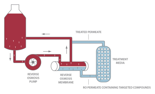 Molecular Reverse Osmosis for Environmental Taint Removal