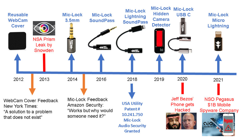 Mic-Lock About Us