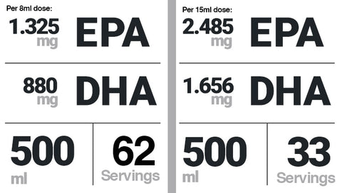 EPA & DHA Levels in omega3zone