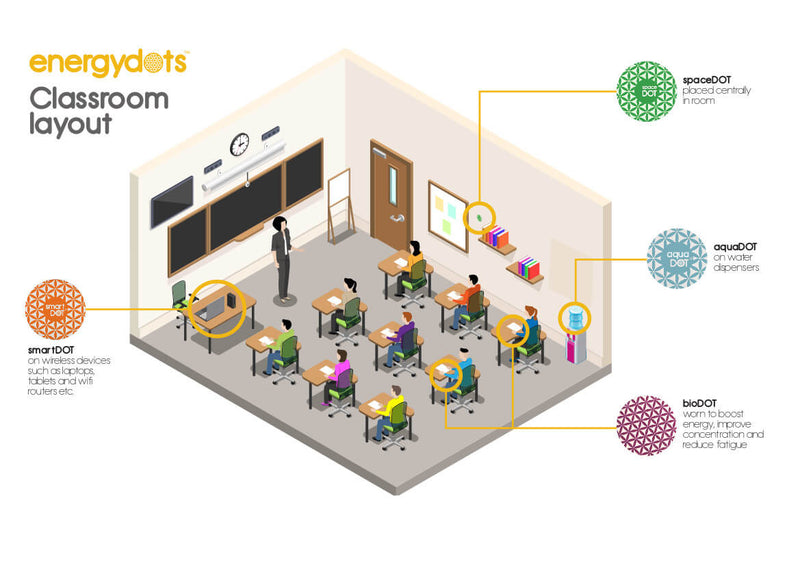 spaceDOT - Harmonising The Energetic Quality of Rooms and Workspaces
