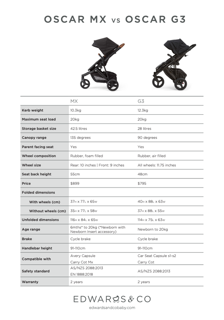 Edwards & Co Compare Oscar Mx and Oscar G3 Strollers