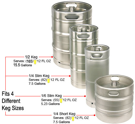 Micro matic keg sizes