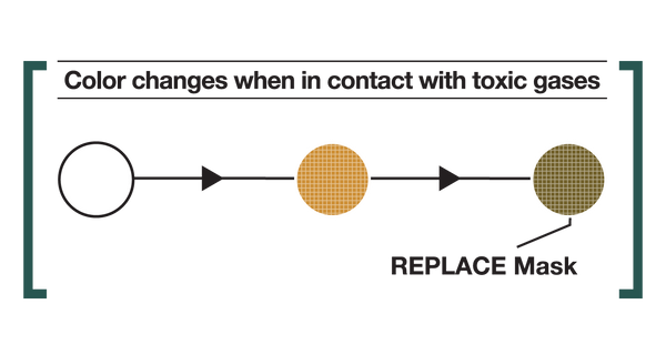 RK RespoKare Stick-on pollution indicator changes colours when in contact with toxic gases