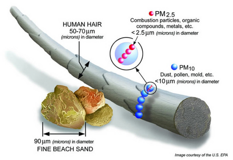 Most harmful is PM2.5 (particles less than 2.5 microns in diameter)