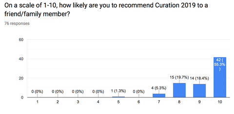 Curation 2019 Survey Results