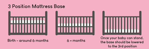 clara cot bed diagram showing how the 3 mattress base positions are used as baby grows.