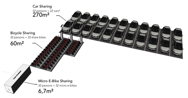 Electric folding share bike station