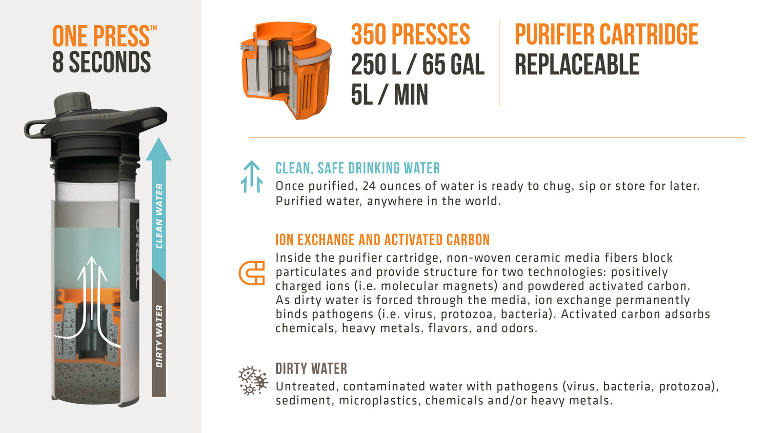 GEOPRESS™ Purifier by Grayl