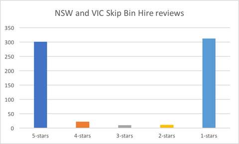 NSW & VIC Skip Bin Hire Reviews Summary