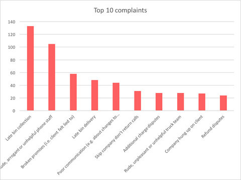 Top 10 Skip Bin Hire Complaints NSW & VIC
