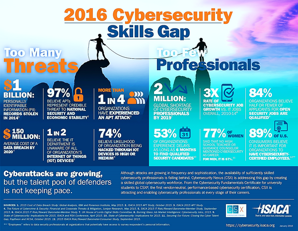 How to Make a Career Change from IT to Cyber Security?