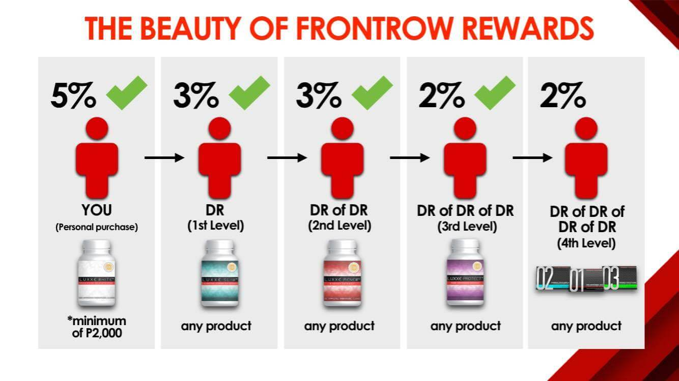 beauty of frontrow rewards