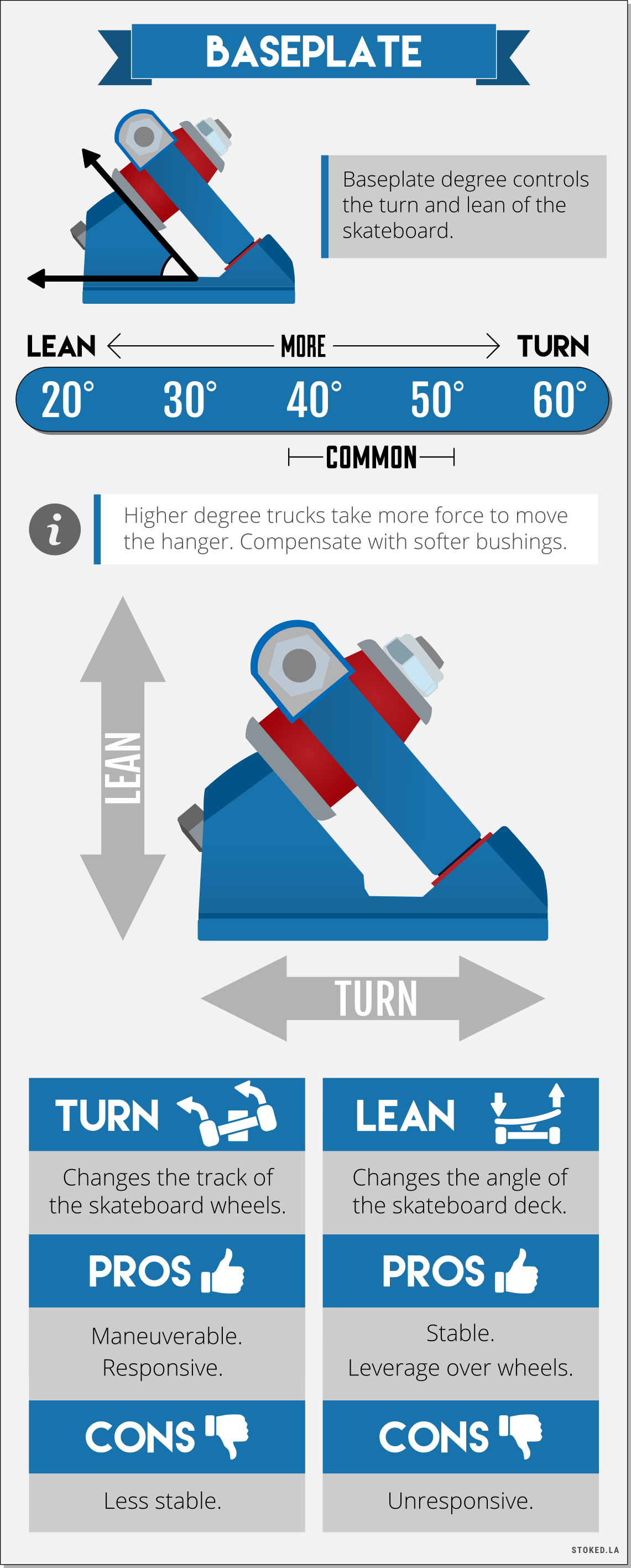 Trucks Baseplate Degree Infographic