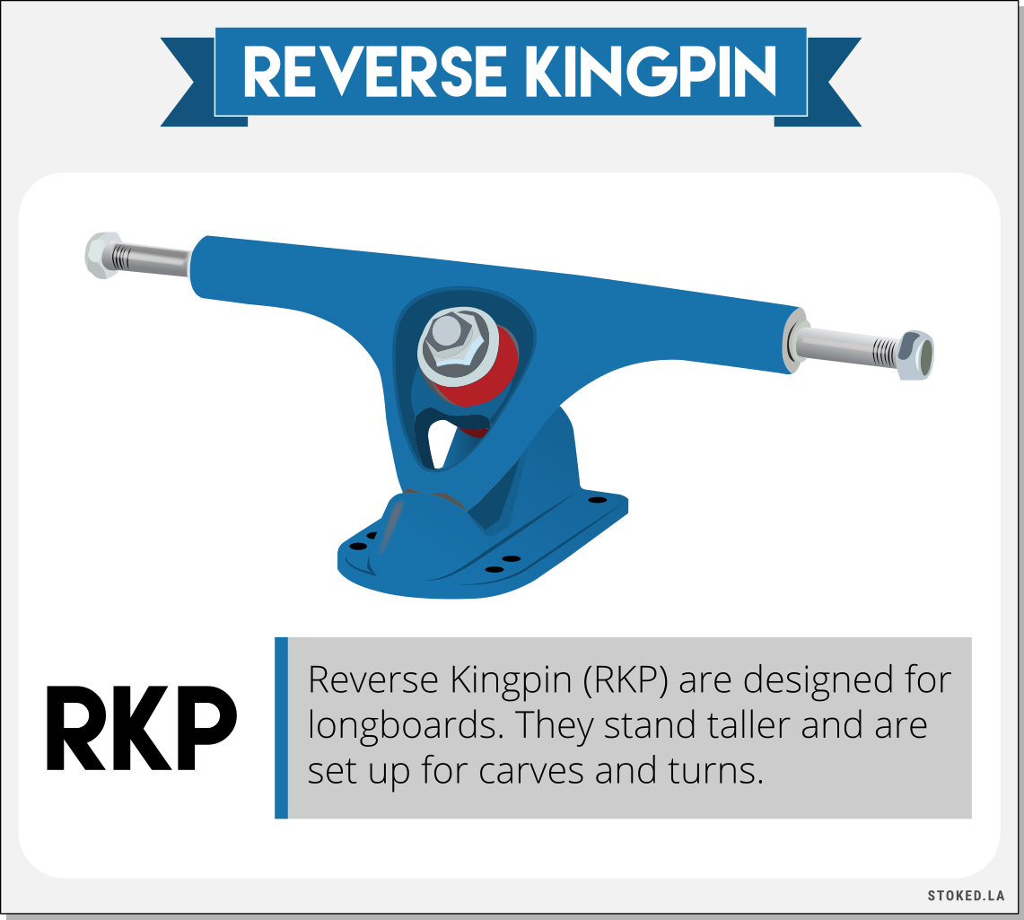 Reverse Kingpin Trucks Infographic