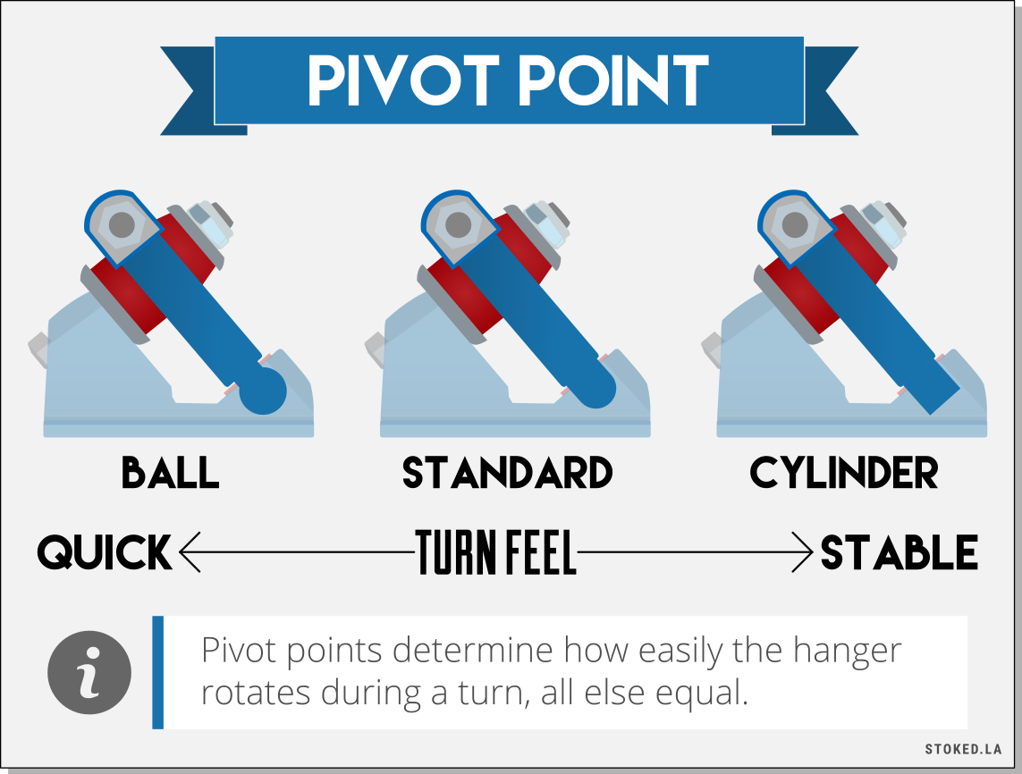 Pivot Point in Trucks Infographic