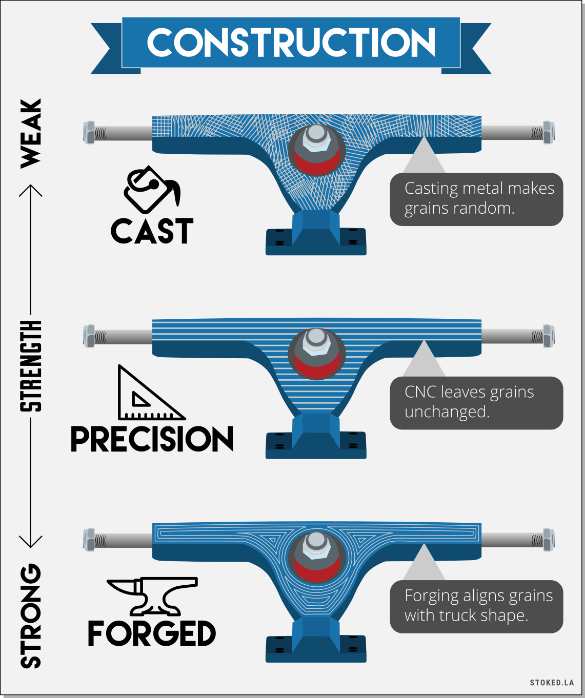 Three Main Skateboard Truck Constructions Infographic