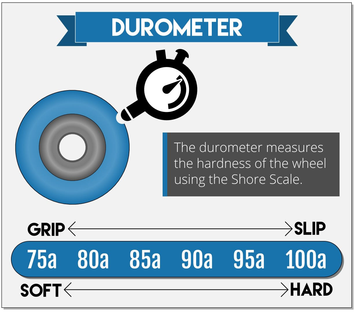 Choosing a Durometer for your Longboard Wheels