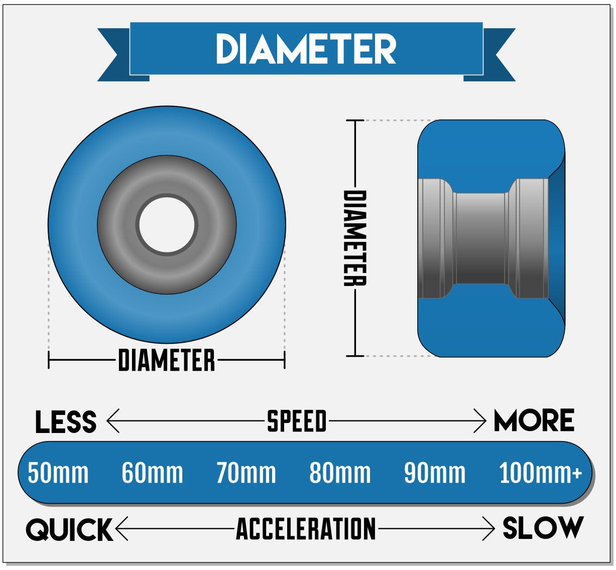 Skateboard wheel diameter explained