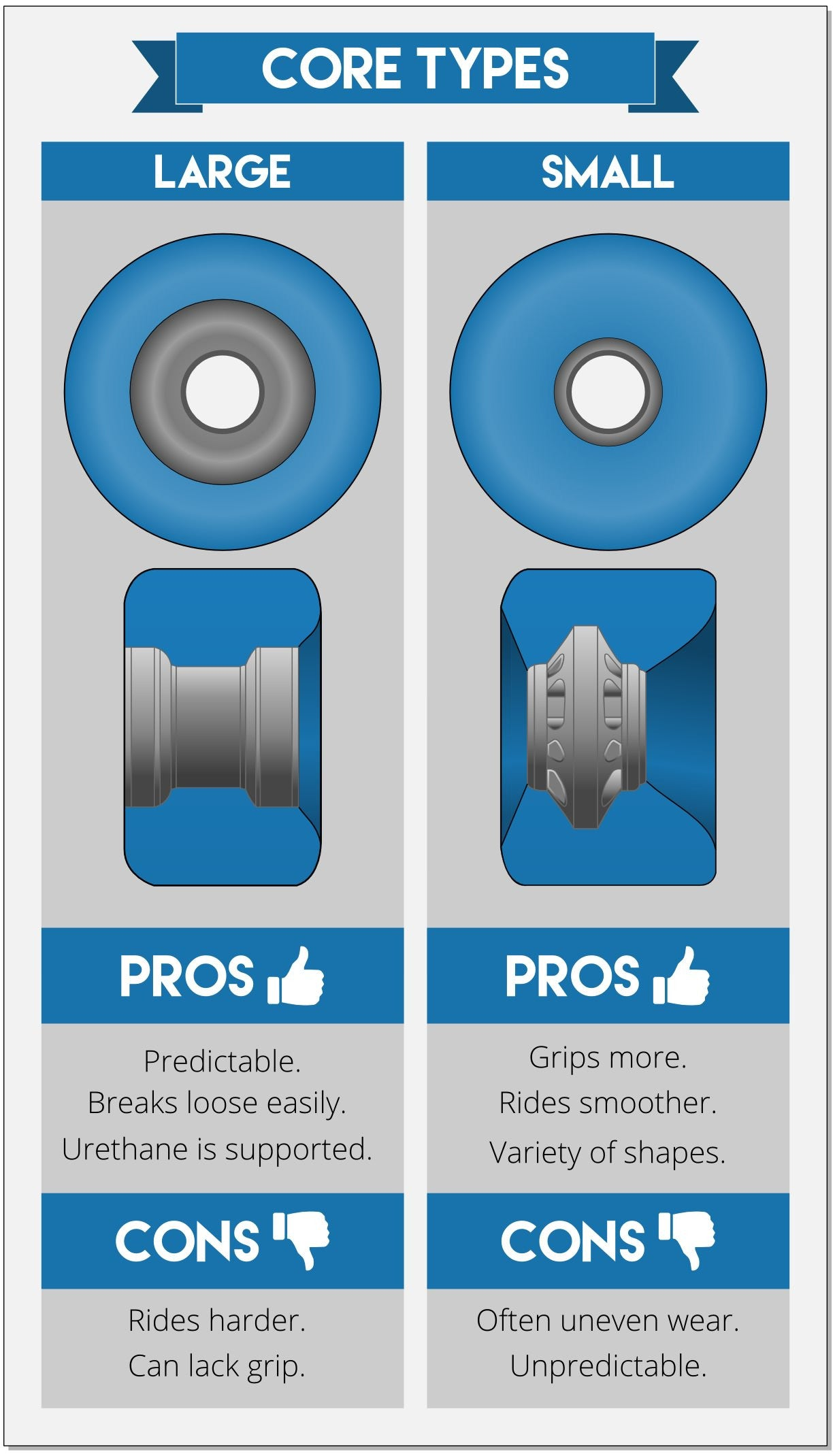 Longboard Wheels Core Types