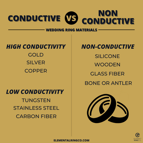 List of Non Conductive and Conductive Wedding Rings Infographic