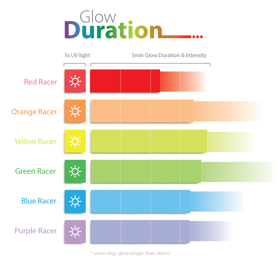An infographic of glow duration