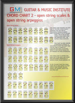 Guitar Chart Open String Major Scales and Arpeggios