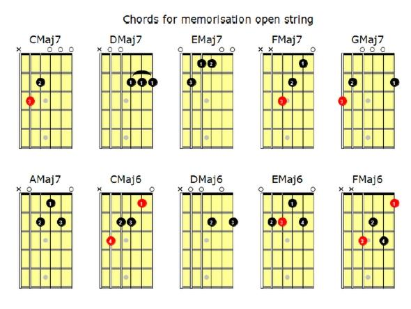 Open String Guitar Chords - Arpeggios - Scales Book - IMMEDIATE DOWNLO