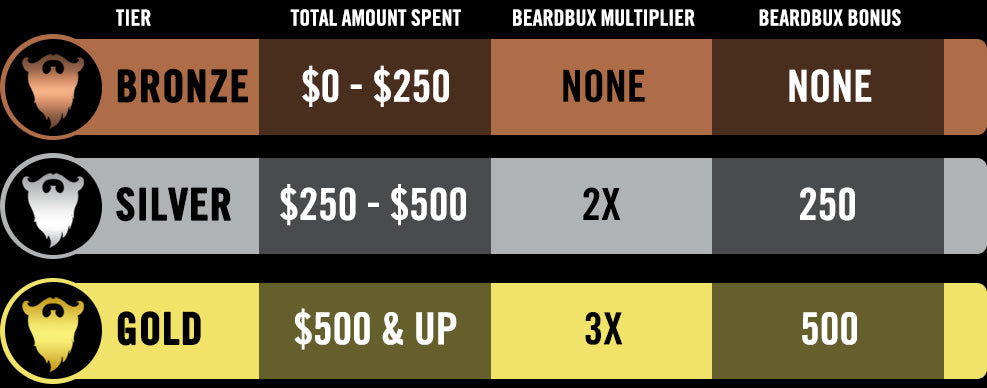 Beard Octane BeardBux Rewards Program Tiers