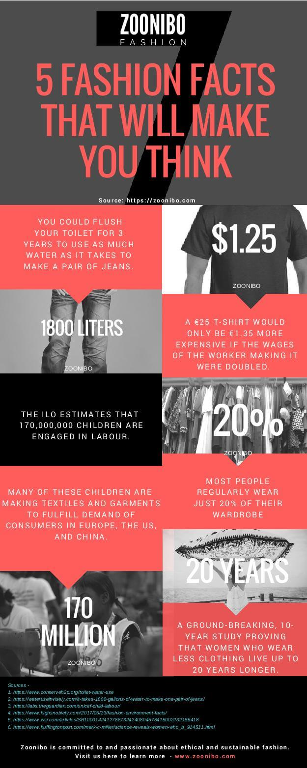 5 Fashion Facts to make you think