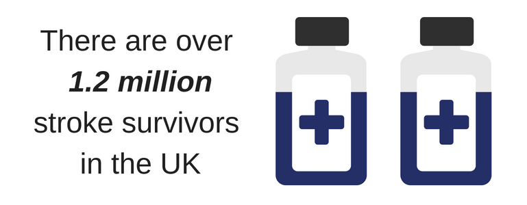 1.2 million stroke survivors in the UK