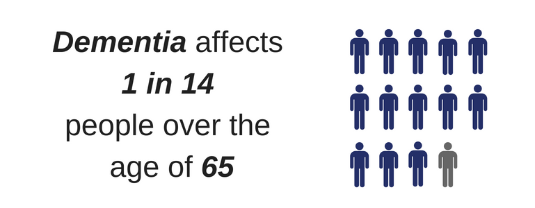 Dementia affects 1 in 14 people over the age of 65