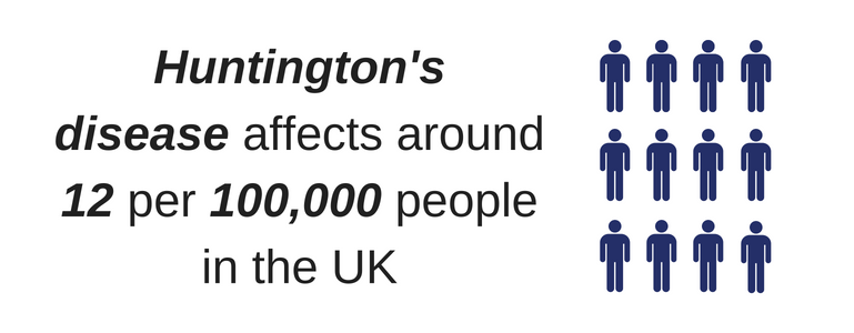 Text reads Huntington's disease affects around 12 per 100,000 people in the UK