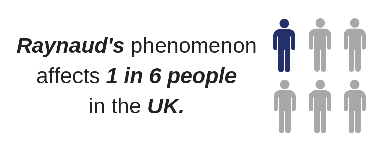 Text reads Raynaud's phenomenon affects 1 in 6 people in the UK.